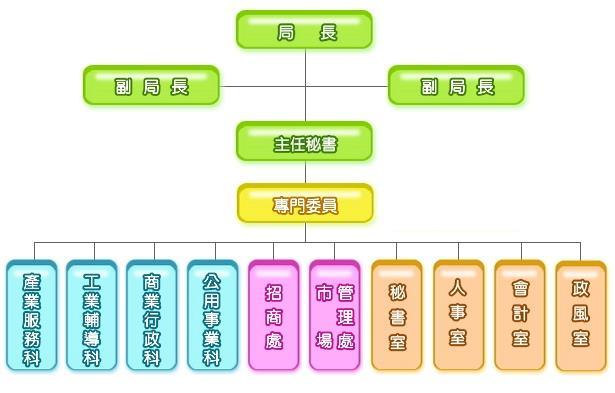 本局組織架構圖