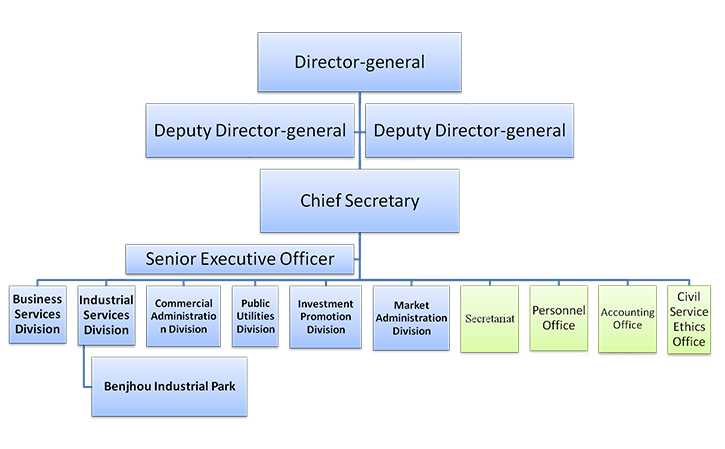 Organization and Duties of Economic Development Bureau