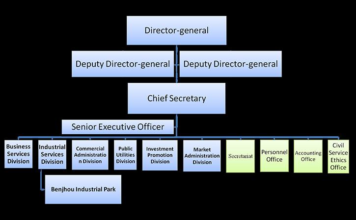 Organization and Duties of Economic Development Bureau