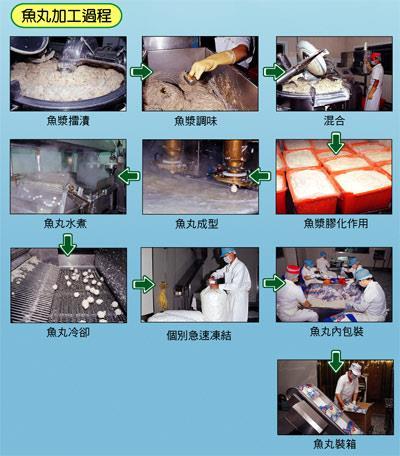 魚丸加工過程