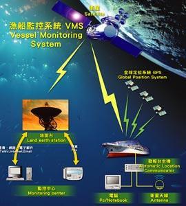 漁船監控系統VMS