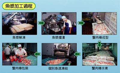 魚漿加工過程