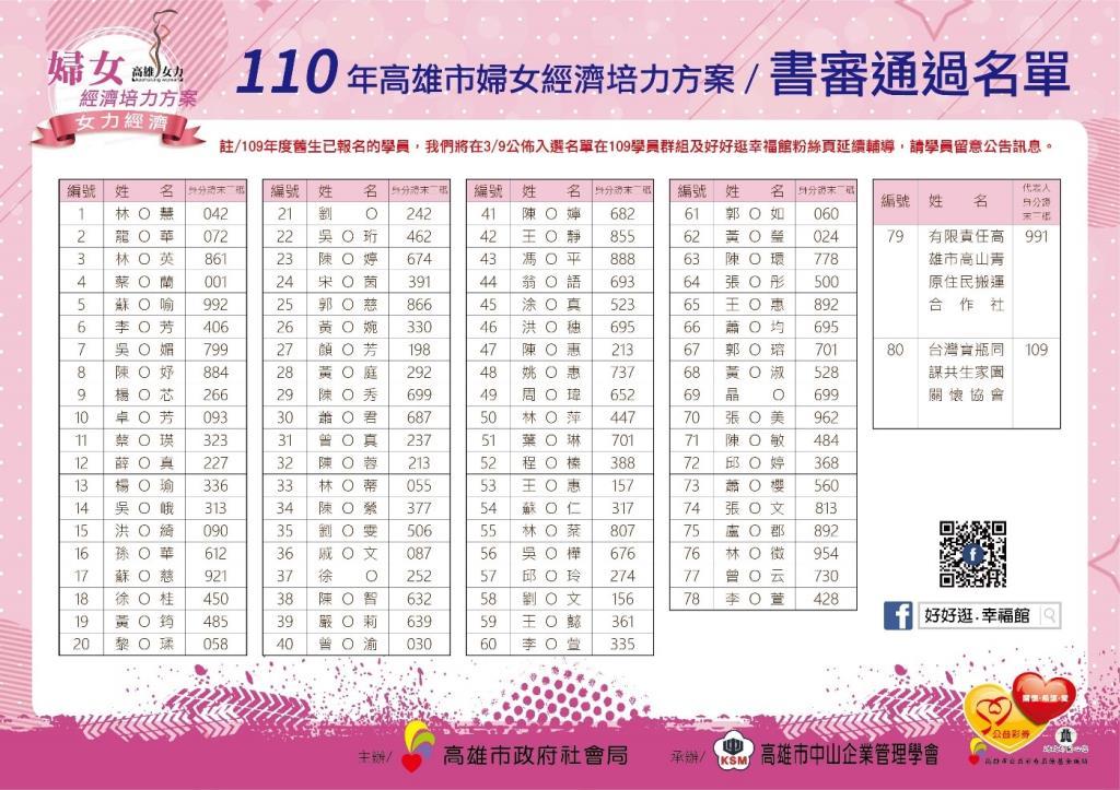 1100218-甄選會公告名單