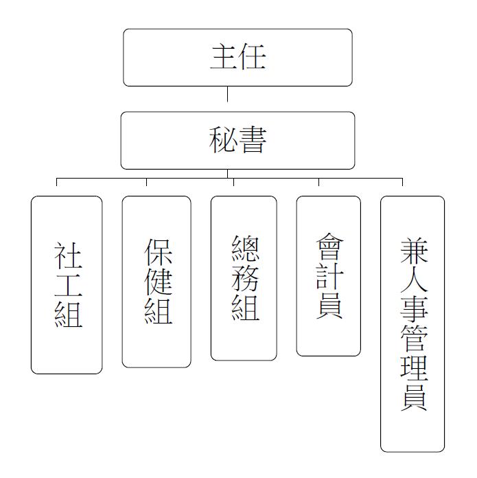 仁愛之家組織圖