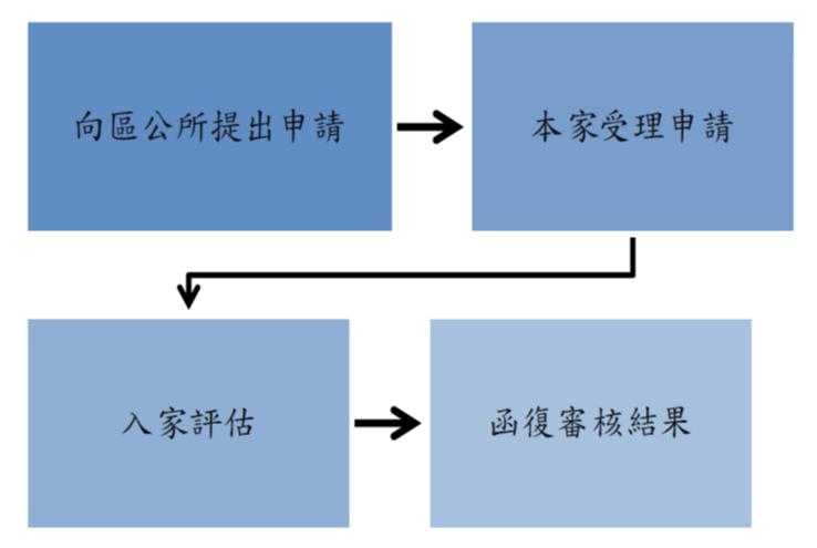 公費安養護申請流程