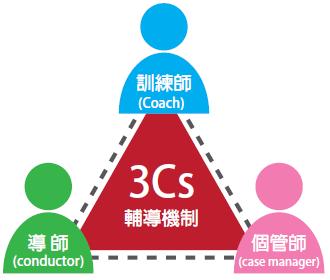 3Cs輔導機制